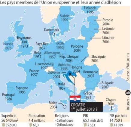 _120122-croatie-europe