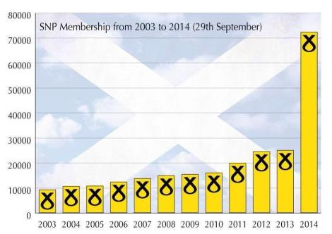 SNP Membership Development