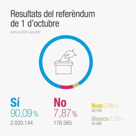 catalonia-referendum-2017-results