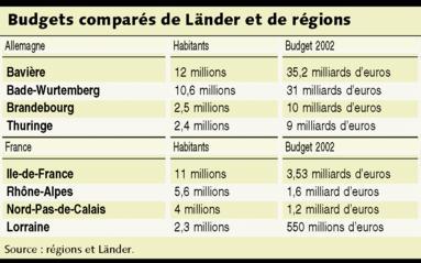 budget lander vs france