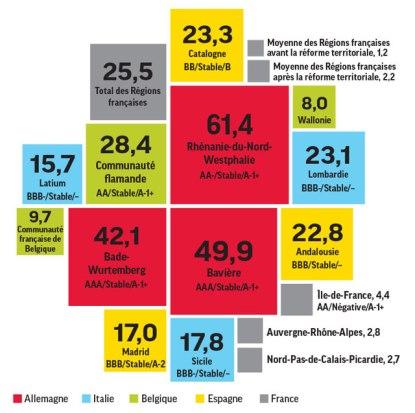 budget régions europé