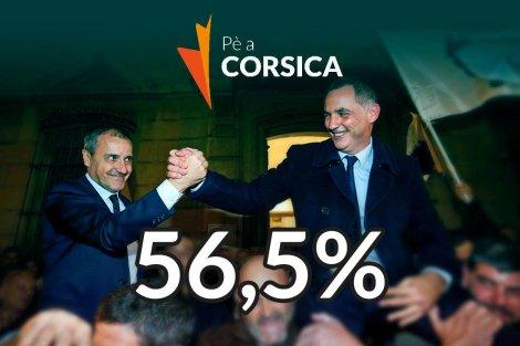 55,6%